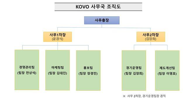 KOVO 조직개편 단행…경기운영위원회·심판위원회 통합