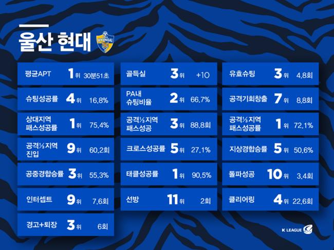 울산, 9월 팬 테이스티 팀 선정... 2회 연속