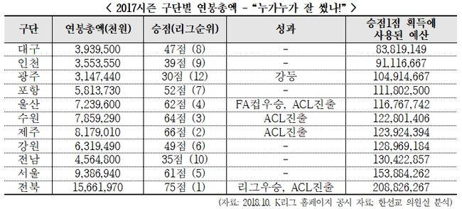 전북, 2017시즌 최고 지출 구단...최고 효율 선수는 조나탄