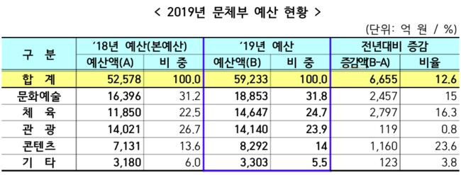 문체부, 2019년도 예산 5조 9233억원 최종 확정 역대 최대