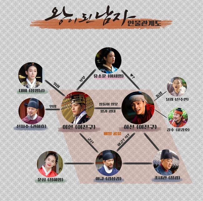 '왕이 된 남자' 인물관계도..여진구·이세영·김상경 둘러싼 '소용돌이 정치판'