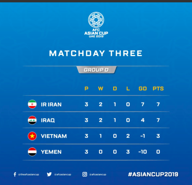 이란, 이라크와 무승부로 조별리그 1위 확정... 한국과 결승 가야 만난다