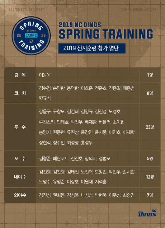 NC, 2019 스프링캠프 선수 47명 확정...美日 팀들과 평가전