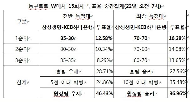 """[토토투데이] 농구팬 36.96%, """"KEB, 삼성생명 상대로 근소한 우세 전망"""""""