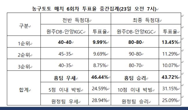 """[토토투데이]농구팬 43%, """"원주DB, KGC에 우위 가져갈 것"""""""