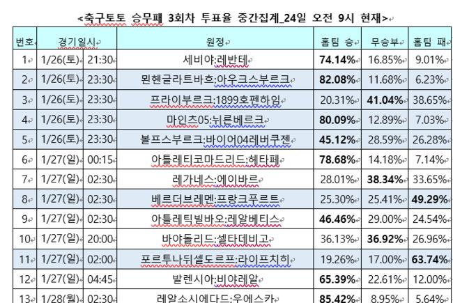 """[축구토토]승무패 3회차 축구팬 71%  """"레알마드리드, 에스파뇰에 원정 승리 전망"""""""