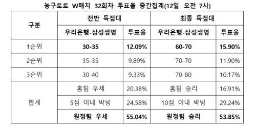"""[토토 투데이]농구팬 53.85%, """"삼성생명, 우리은행 상대로 승리할 것"""""""