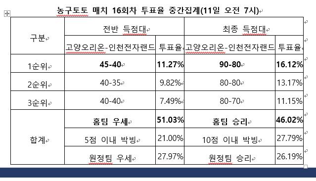 """[토토 투데이]농구팬 46%, """"홈경기 고양오리온, 전자랜드 상대로 우세"""""""