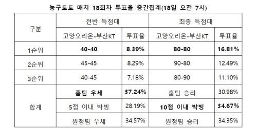 """[토토 투데이]농구매치 18회차, """"고양오리온-부산KT, 치열한 박빙 승부 예상"""""""