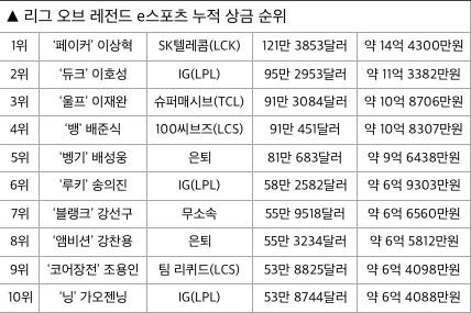 '페이커' 이상혁, 누적 상금 14억 원 돌파… 부동 1위