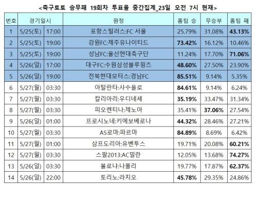 """[토토투데이]축구승무패 19회차, 팬 85% """"전북, 경남에 완승'"""