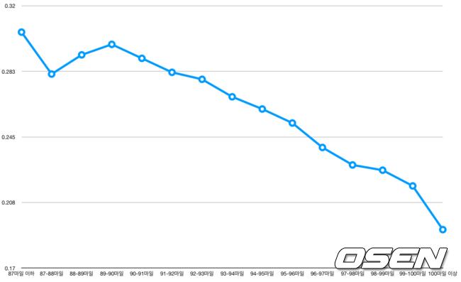 2015-19년 포심 패스트볼 구속 구간별 피안타율 /출처=베이스볼서번트