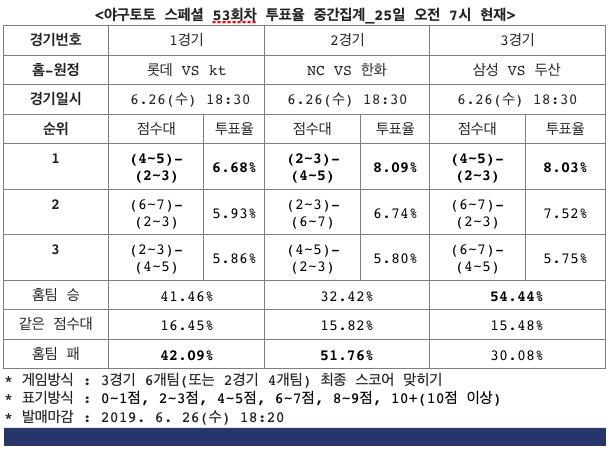 [토토투데이] 야구토토 스페셜 53회차, 롯데-kt, 박빙승부 전망