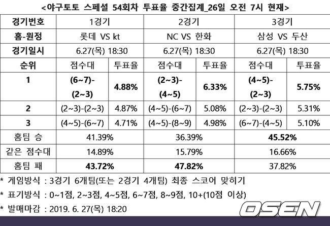 """[토토 투데이]야구팬 47%,""""타격 살아난 한화, NC 상대로 우위 전망"""""""