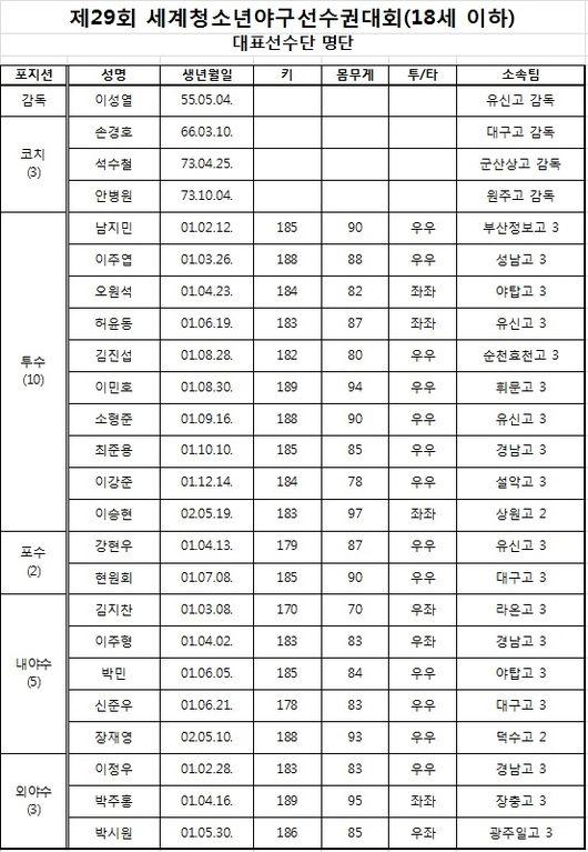 [사진] 청소년 국가대표팀 선수단 명단