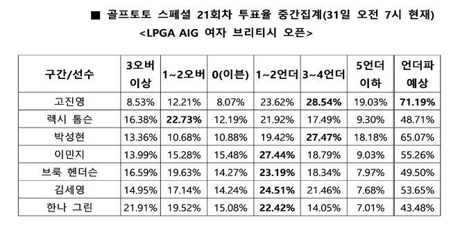"""[토토투데이]골프팬 71%, """"고진영, 언더파 활약 예상"""""""