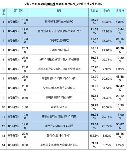 [토토투데이] 축구토토 승무패 30회차, 손흥민 복귀 토트넘, 기성용의 뉴캐슬에 승리