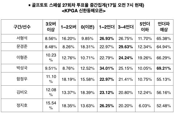 """[토토투데이] 골프팬 69%, """"박성국, 언더파 활약 예상"""""""