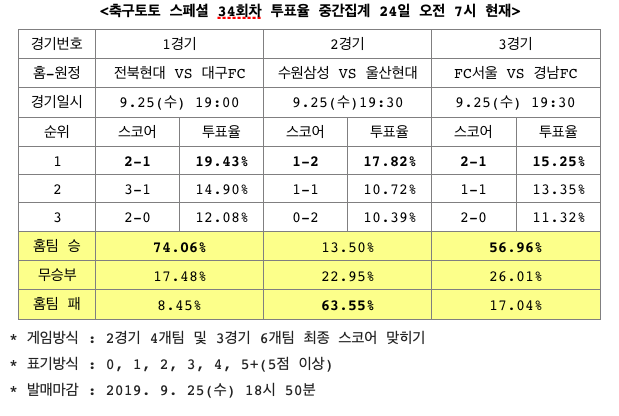 """[토토투데이] 축구토토 스페셜 34회차, 전북, 대구 꺾고 선두 유지할 것"""""""