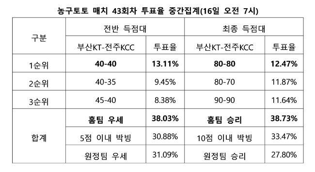 """[토토 투데이]농구팬 38%, """"부산KT 전주KCC 상대로 우세한 경기 펼칠 것"""""""