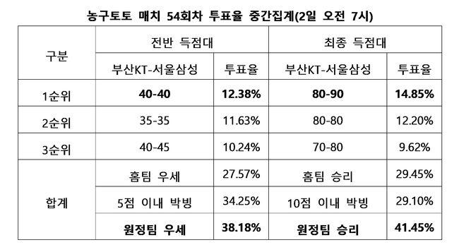 """[토토 투데이]농구팬 41%, """"서울삼성, 부산KT 원정서 근소한 우세"""""""