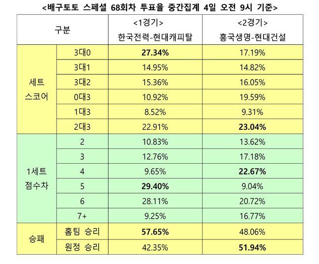 """[토토 투데이]배구팬""""한국전력, 현대캐피탈에 우세한 경기 펼칠 것"""""""