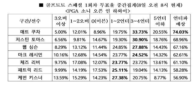 """[토토 투데이]골프팬 74%, """"매트 쿠차, 언더파 활약 전망"""""""