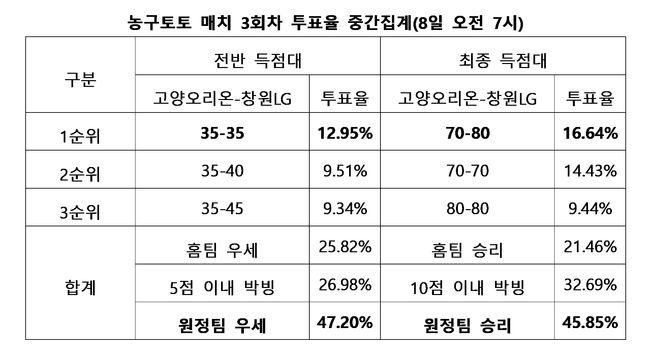 """[토토 투데이]농구팬 45%, """"창원LG, 고양오리온 상대로 근소하게 우세"""""""