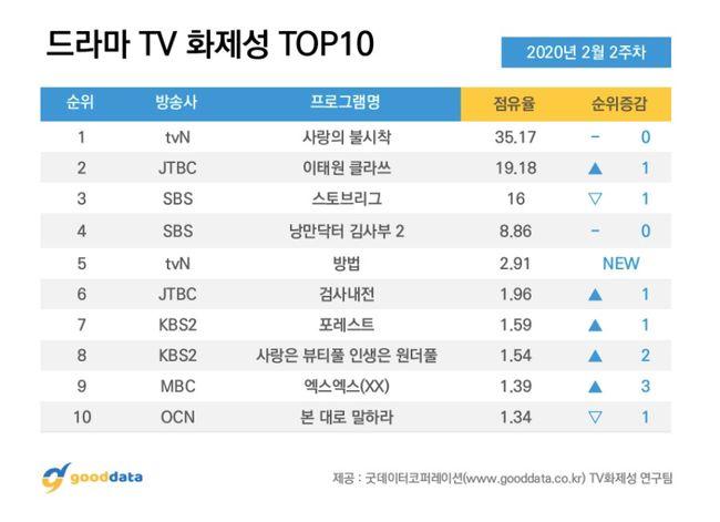 [사진=굿데이터코퍼레이션 제공] '엑스엑스'가 TV드라마 화제성 순위에서 9위를 차지했다.