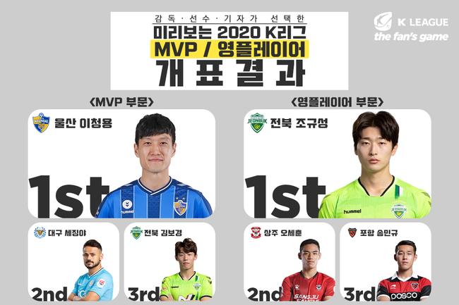 이청용, 미리보는 K리그1 MVP 선정...영플레이어 조규성