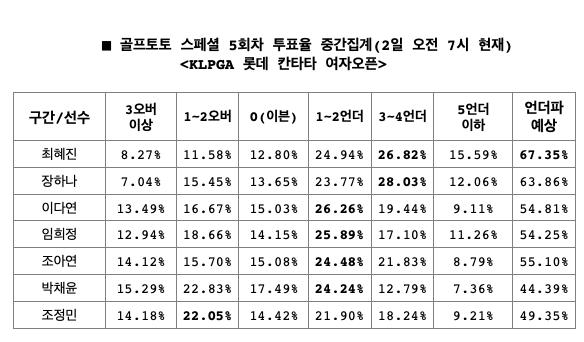 """골프토토 스페셜 5회차,  골프팬 67% """"최혜진, 언더파 활약 예상"""""""