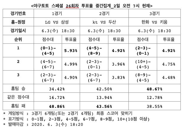 야구토토 스페셜 26회차,  kt, 두산 승부 알 수 없는 접전 펼칠 것