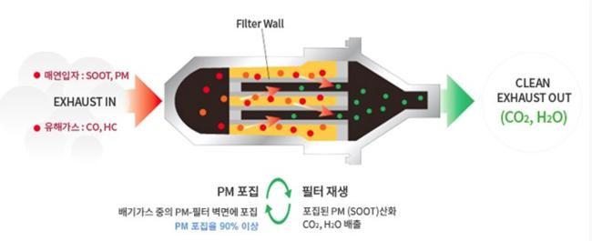 장마철 경유차 백금촉매 DPF, 부분침수라도 위험하다