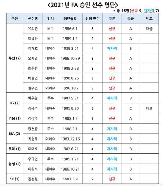 KBO, FA 승인 선수 공시...이대호-허경민-차우찬 등 16명  [공식발표]