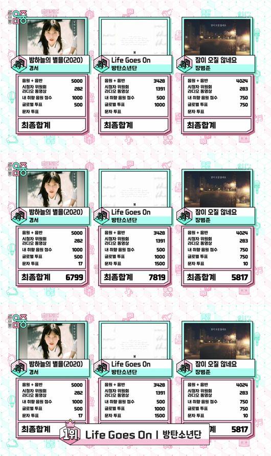 음악중심 방탄소년단, 이변 없이 1위..트레저(여자)아이들빅톤유빈 컴백→T1419 데뷔 [종합]