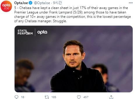 램파드 첼시의 현실, 역대 감독 중 최악의 원정 기록